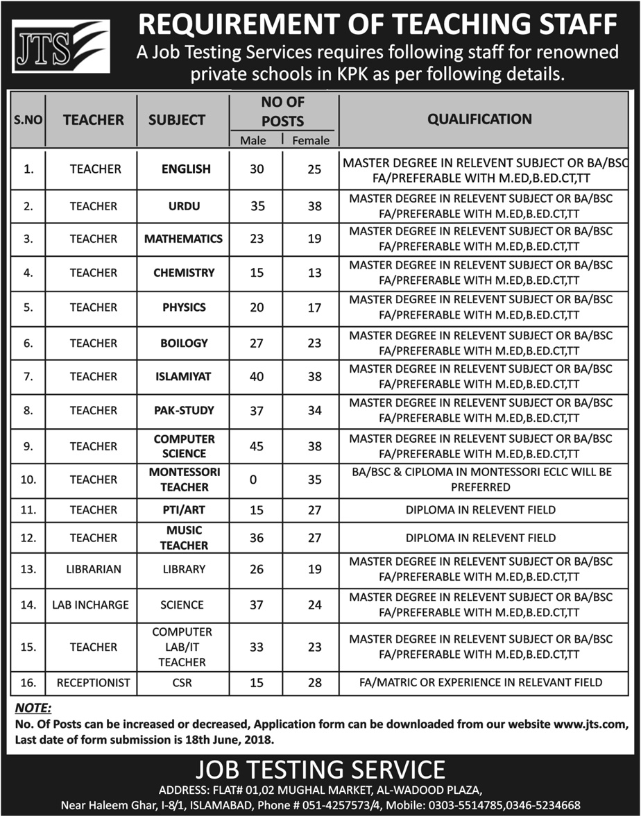 900+ Teaching Staff Required for Private Schools in Kpk Apply through Jts.com-thumbnail